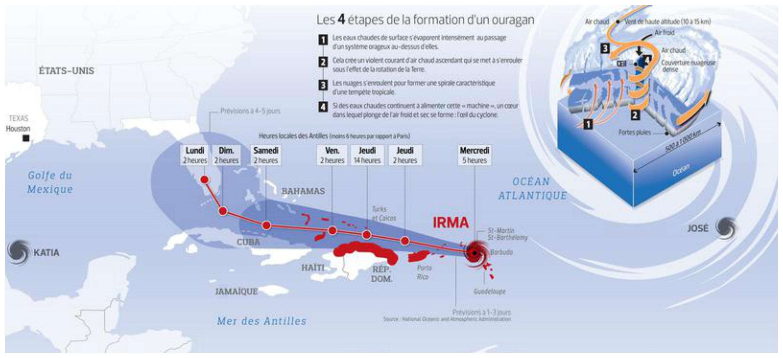 formation ouragan irma